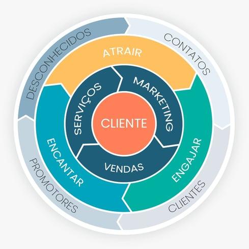 """O que é o Flywheel e sua """"nova"""" importância para o marketing"""