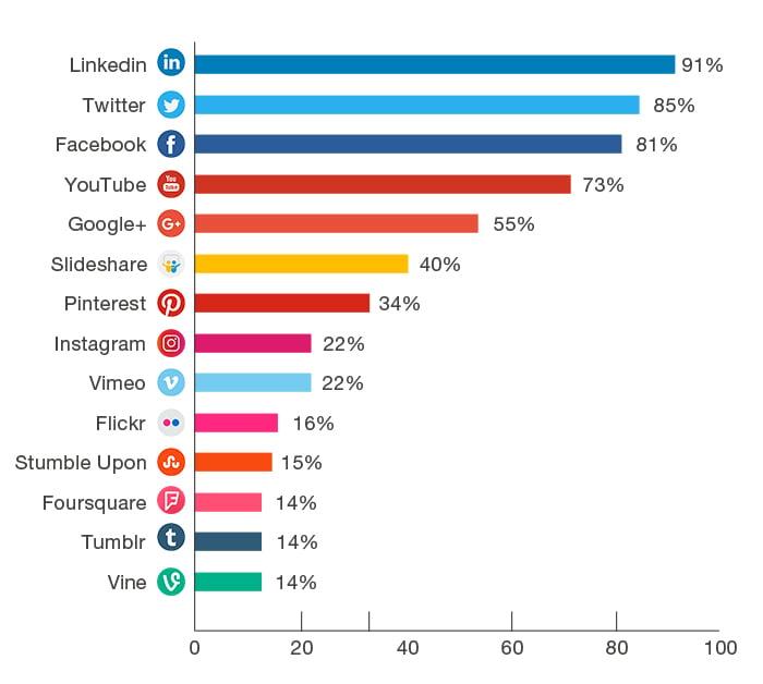 Porcentagem de profissionais de marketing  que usaram redes sociais para promover campanhas B2B