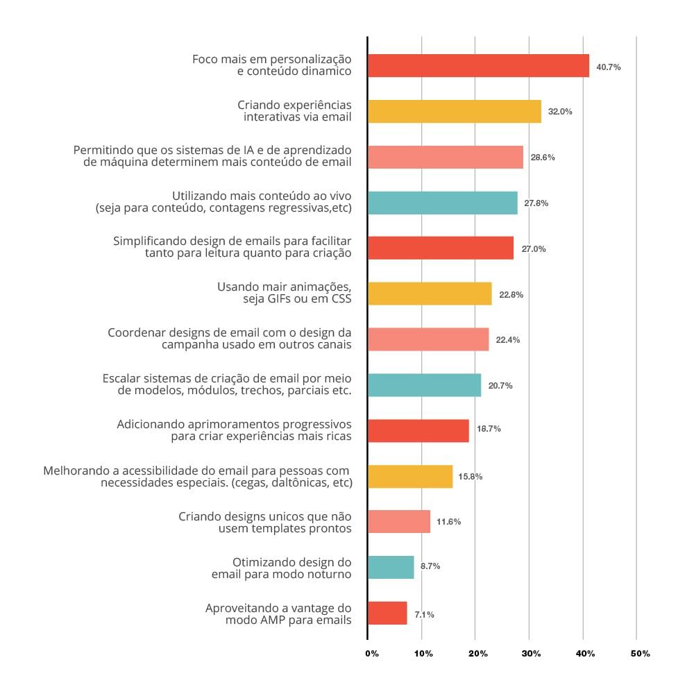 Técnicas que foram tendências para o e-mail marketing em 2019