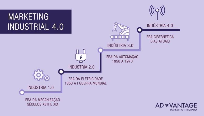 marketing-industrial-4